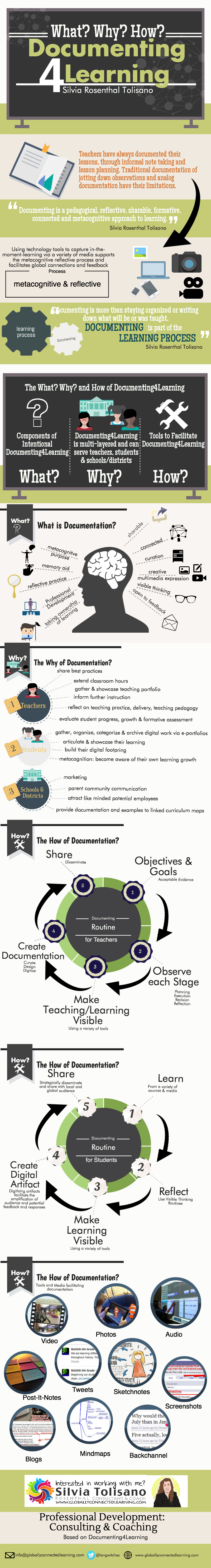 Infographic on Documenting 4 Learning